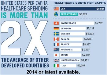 US healthcare spending per person is more than double the average of other developed countries