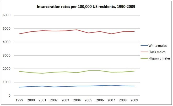 US timeline of adult male incarceration rates by race and ethnicity