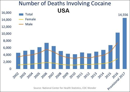 US timeline. Cocaine deaths