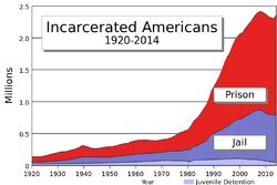 U.S. incarceration timeline 4