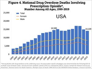 US timeline. Prescription opioid pain reliever deaths
