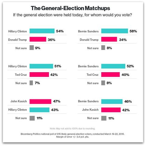 File:March 2016 US national polling. General election matchups.jpg