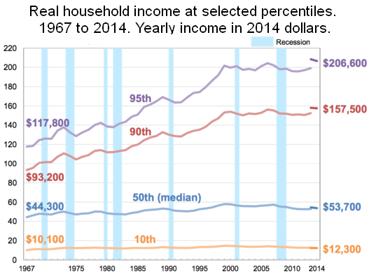 File:Income timeline by selected percentiles.png