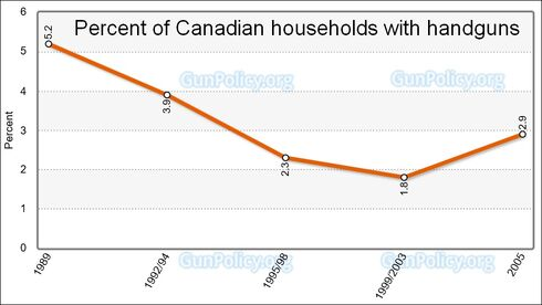 Percent of Canadian households with handguns