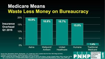 Medicare means waste less money on bureaucracy