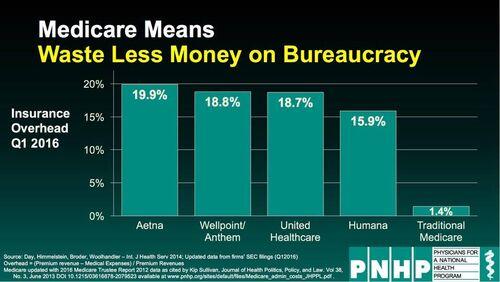 Medicare means waste less money on bureaucracy