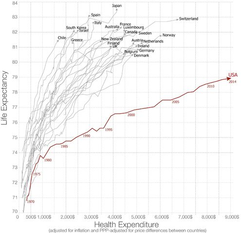 File:Life expectancy versus health expenditure over time. 1970-2014.jpg