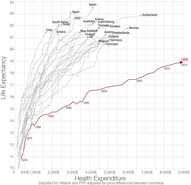 Life expectancy versus health expenditure over time. 1970-2014