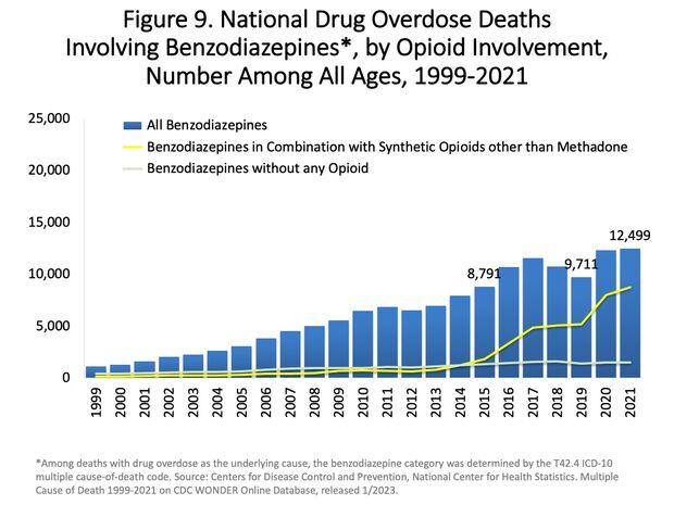 US timeline. Opioid involvement in benzodiazepine overdose