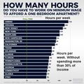 Hours per week at minimum wage to rent a one-bedroom apartment.jpg