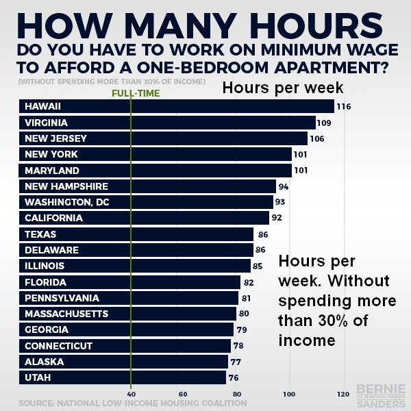 Hours per week at minimum wage to rent a one-bedroom apartment