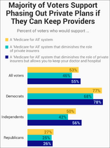 Medicare for All. Majority support if providers kept. July 2019 poll