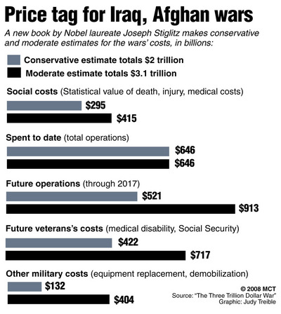 File:Price tag for Iraq and Afghan wars.jpg