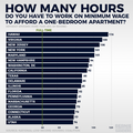Hours per week at minimum wage to rent a one-bedroom apartment.png