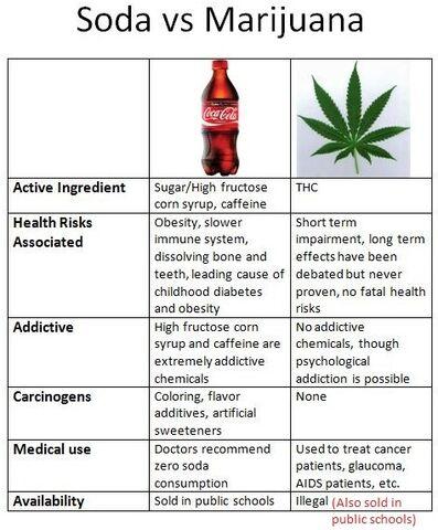 File:Soda versus marijuana.jpg