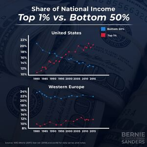 Share of national income. Top 1% versus bottom 50%