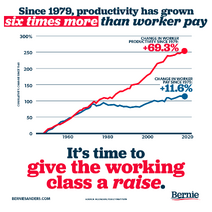 Since 1979 productivity has grown six times more than worker pay