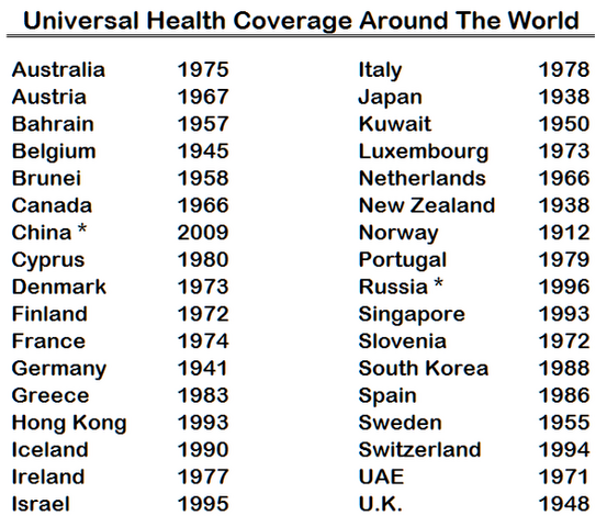 File:Universal health coverage around the world.png