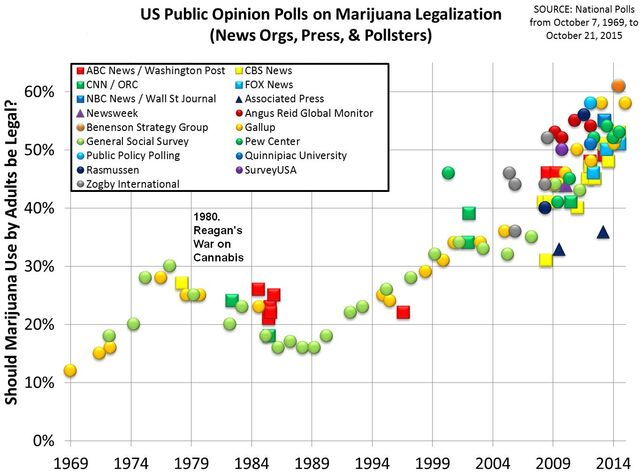 Timeline of U.S. polls on marijuana legalization