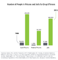 Number of people in prisons and jails for drug offenses, 1980 and 2013.png