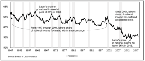 Labor's share of national income as a percentage