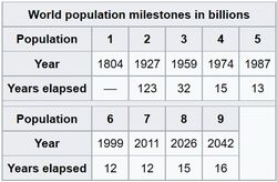 World population milestones 2