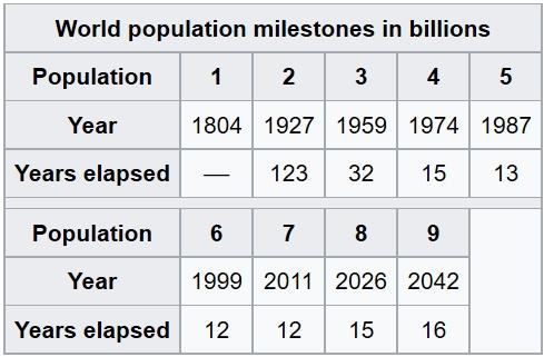 File:World population milestones 2.jpg