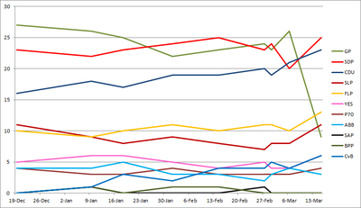 2017 general election poll