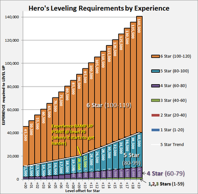 Heroes Experience for Leveling Requirements