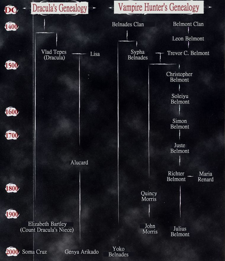 ntt loi timeline family tree translatedjpg