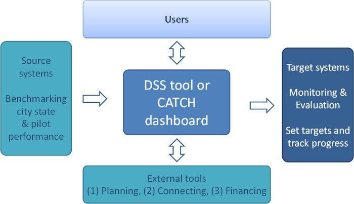 CATCH dashboard