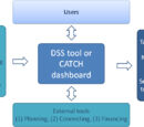 CATCH dashboard or DST