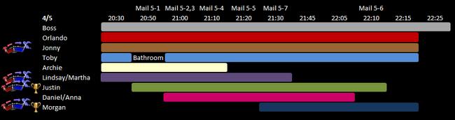 Day 5 Schedule