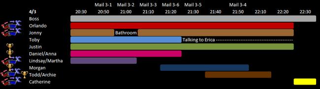 Day 3 Schedule