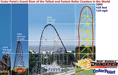 Cedar Point's Records