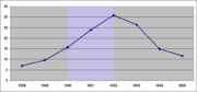 Arbeitslosenquote 1928 bis 1935
