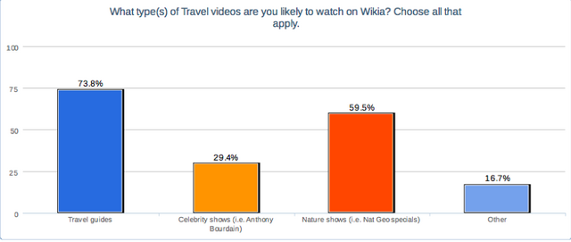 File:Types of Travel videos.png