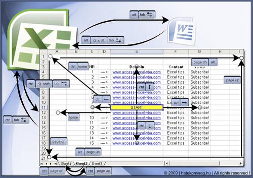 File:Excel & OpenOffice Calc navigation shortcuts.jpg