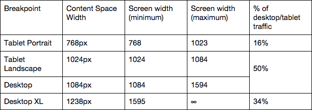 File:Updated breakpoints-table.png