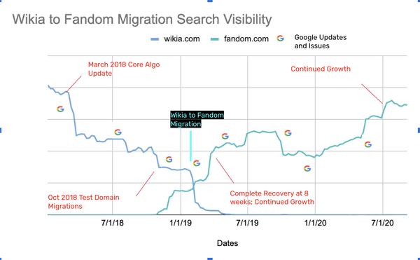 Wikia to Fandom migration