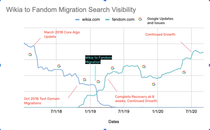 Wikia to Fandom migration