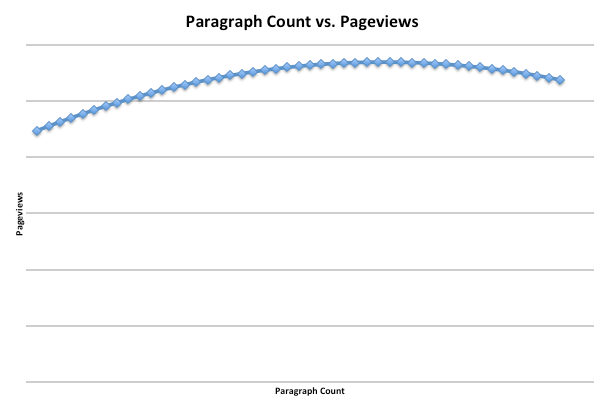 File:Paragraphs vs PVs.png