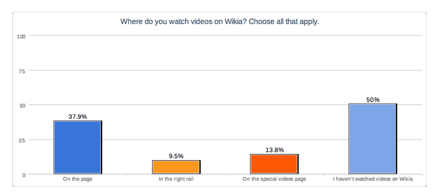 File:Location of video viewing.png