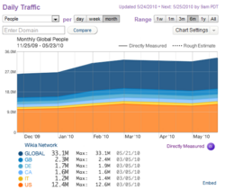 Daily traffic to wikia dec-may 2010 quantcast
