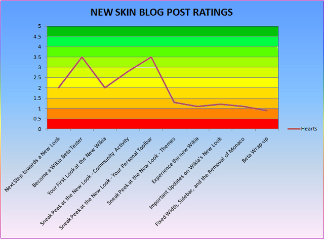 File:New Skin Blog Post Ratings.png
