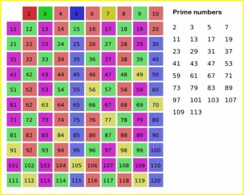 File:Sieve of Eratosthenes.png