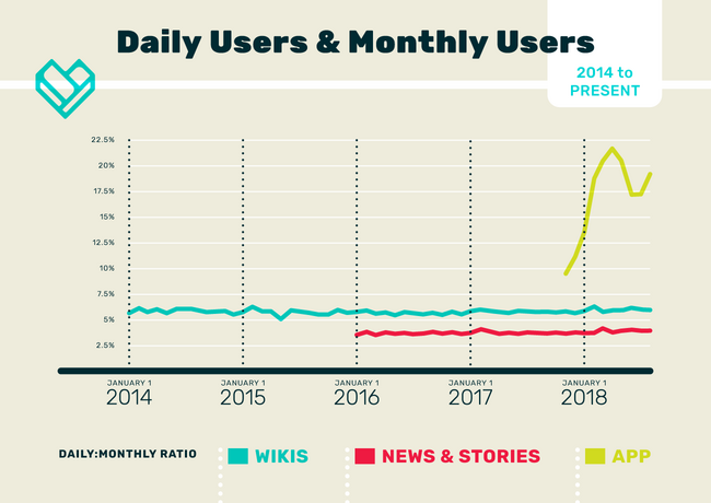 FANDOM Daily Users and Monthly Users Ratio 2014 to Present