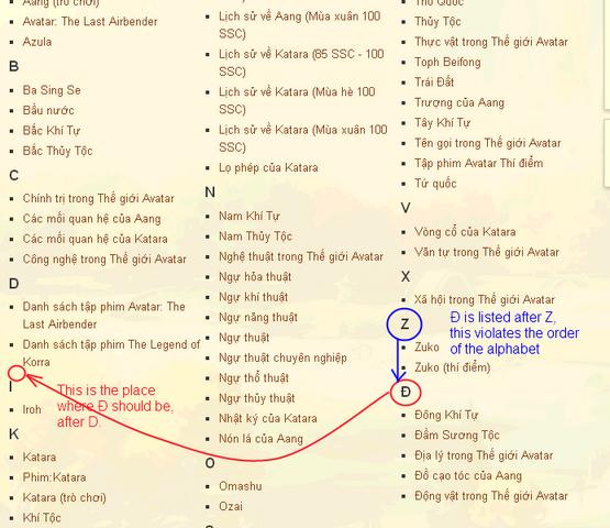 File:Avatar Wiki alphabet.png