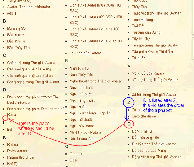 Avatar Wiki alphabet