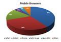 2013Q3 - Mobile Browsers.png
